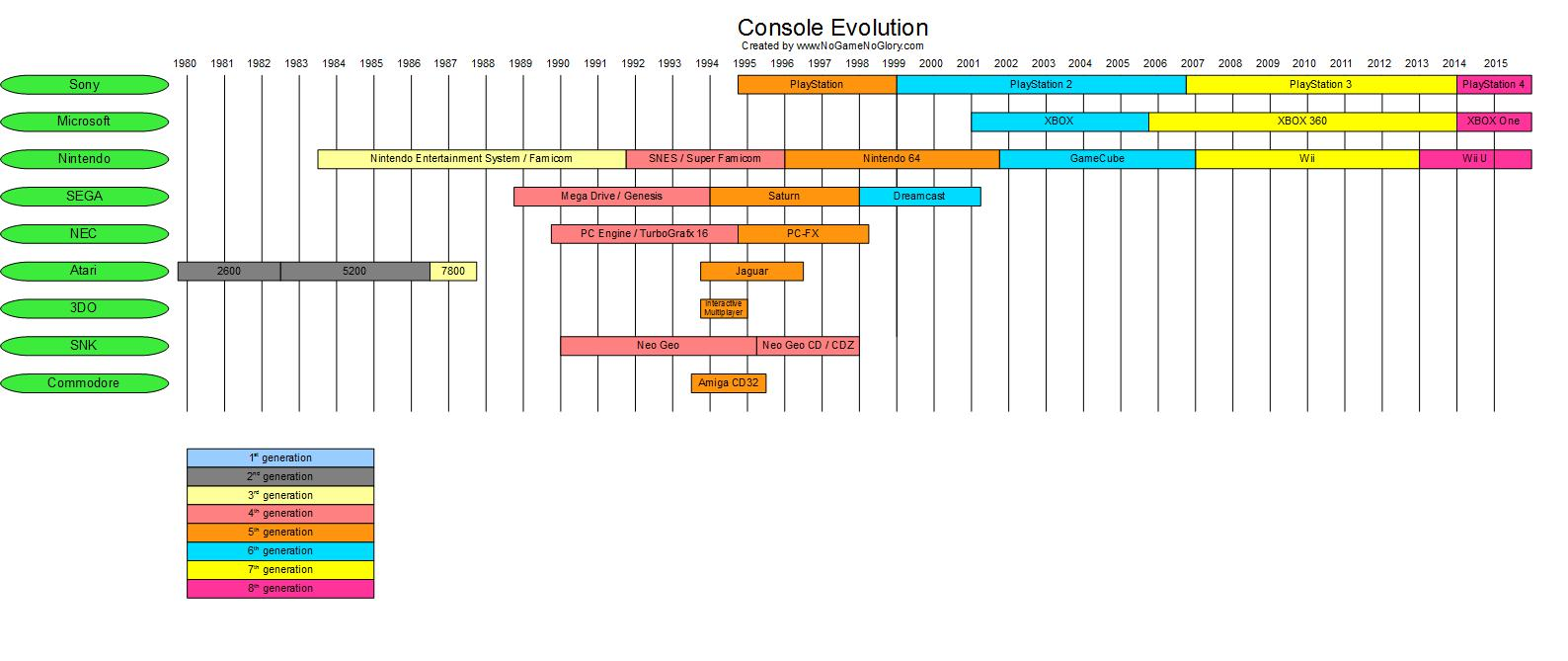 Console timeline